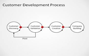 Customer Development Process