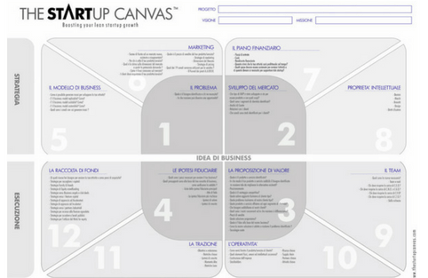 The Startup Canvas ITA