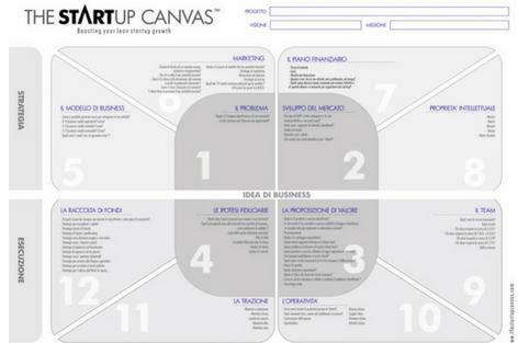 The Startup Canvas ITA