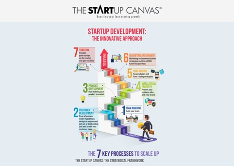 The Startup Canvas: i 7 Key Processes