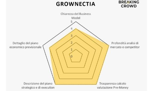 Grownnectia radar